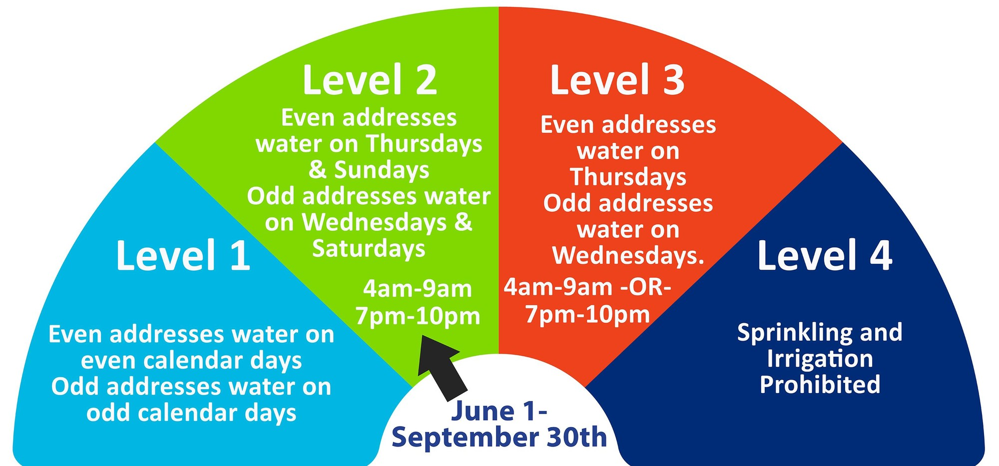 level 2 water restrictions nsw - photo #15